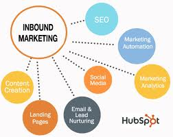 inbound marketing to attract and convert customers