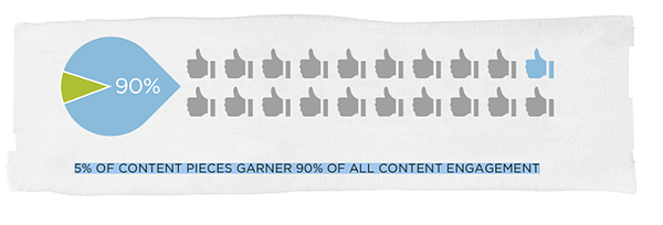 focus on content that converts