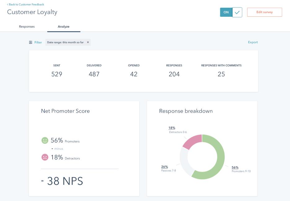 HubSpot Customer Loyalty Dashboard