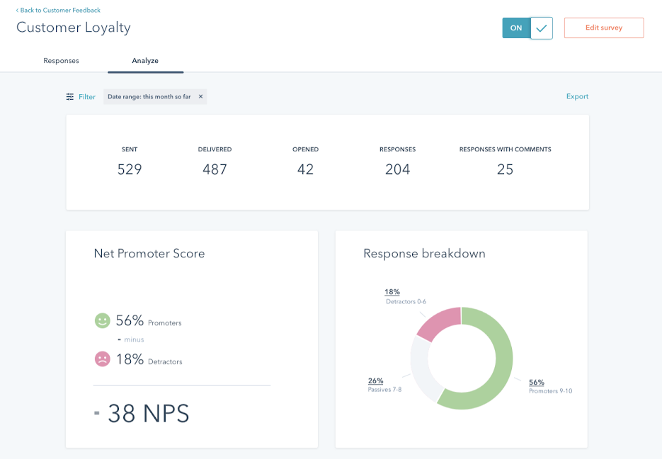 HubSpot Customer Loyalty Dashboard