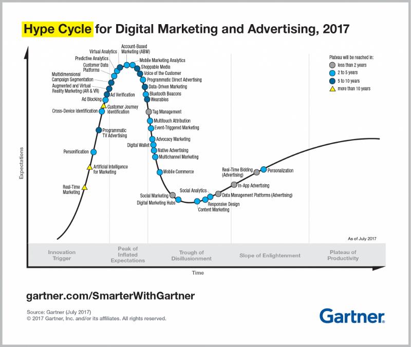 Gartner Hype Cycle Content Marketing