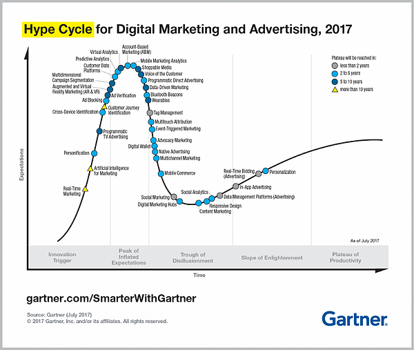 Gartner Hype Cycle Content Marketing