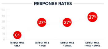 Direct mail response rates from List Giant