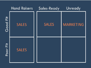 Lead Qualification Matrix