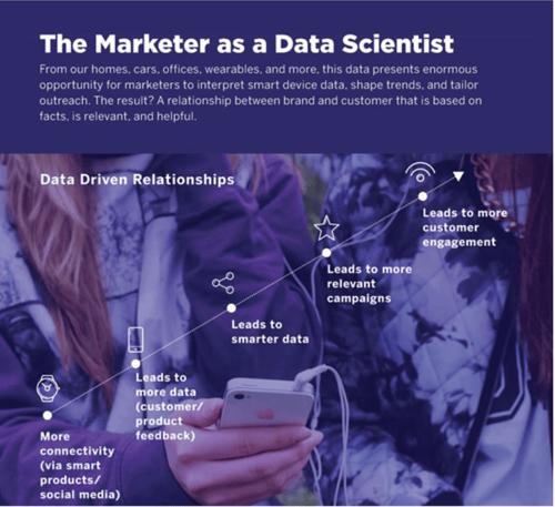 Marketo marketers as data scientist