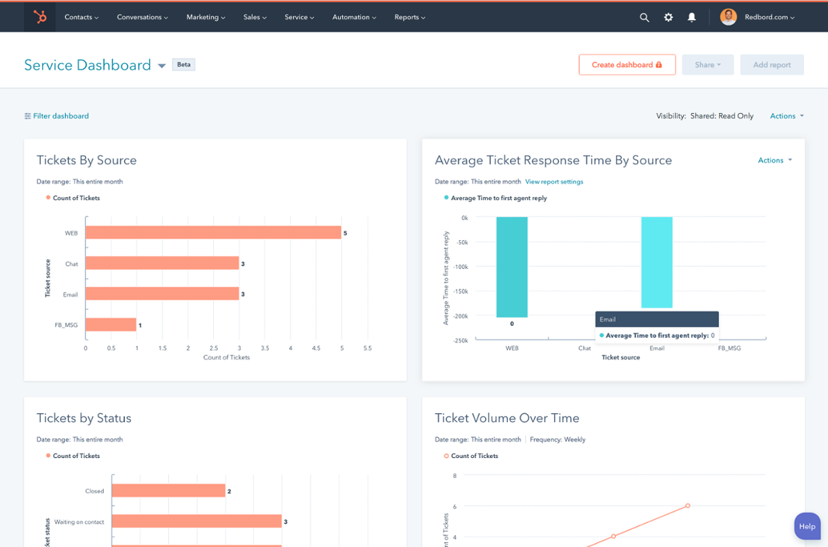 HubSpot Service Reporting Dashboard