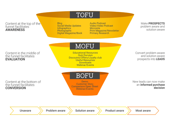 Content for stages of buyer journey