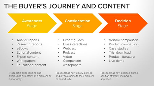 Marketing asset mapping to buyer journey stage