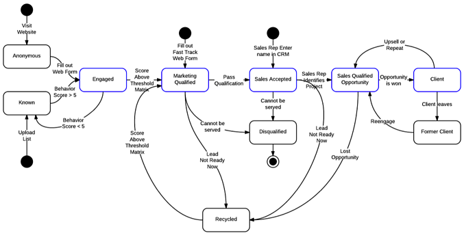 Visual of a lead lifecycle workflow diagram